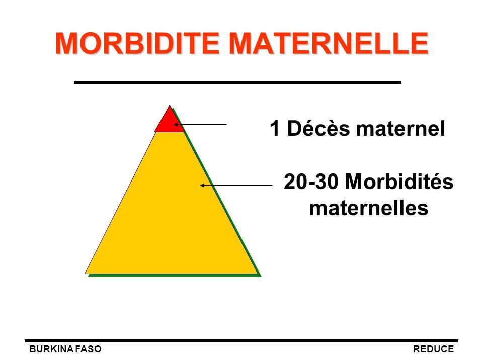 BURKINA FASOREDUCE MORBIDITE MATERNELLE 1 Décès maternel 20-30 Morbidités maternelles