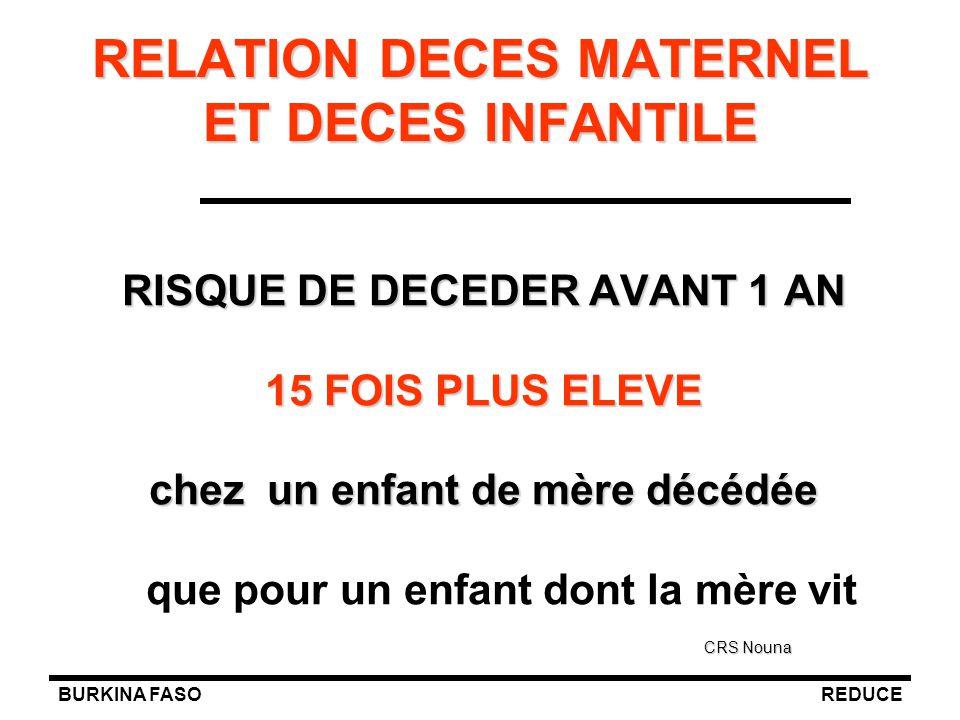 BURKINA FASOREDUCE RELATION DECES MATERNEL ET DECES INFANTILE RISQUE DE DECEDER AVANT 1 AN 15 FOIS PLUS ELEVE chez un enfant de mère décédée que pour