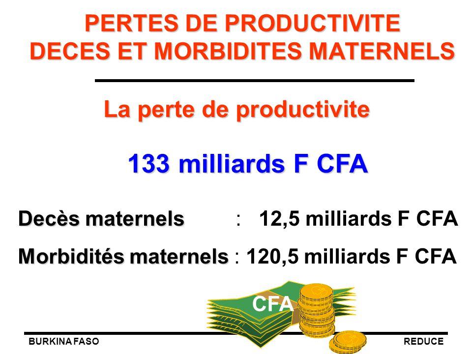 BURKINA FASOREDUCE PERTES DE PRODUCTIVITE DECES ET MORBIDITES MATERNELS La perte de productivite Decès maternels Decès maternels : 12,5 milliards F CF