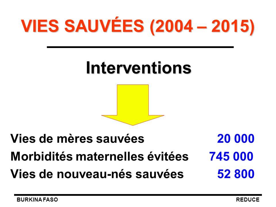 BURKINA FASOREDUCE VIES SAUVÉES (2004 – 2015) Vies de mères sauvées 20 000 Morbidités maternelles évitées 745 000 Vies de nouveau-nés sauvées 52 800 I