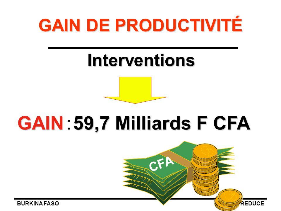 BURKINA FASOREDUCE GAIN DE PRODUCTIVITÉ GAIN59,7 Milliards F CFA GAIN : 59,7 Milliards F CFA CFA Interventions