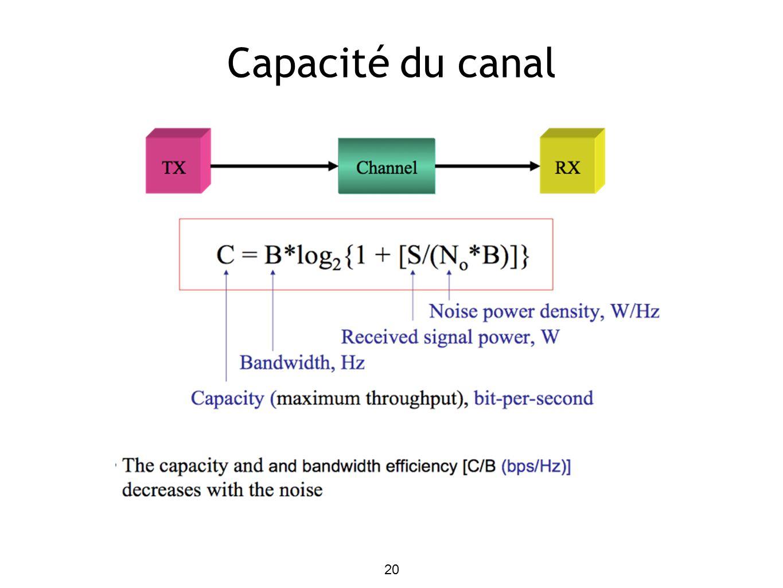 20 Capacité du canal