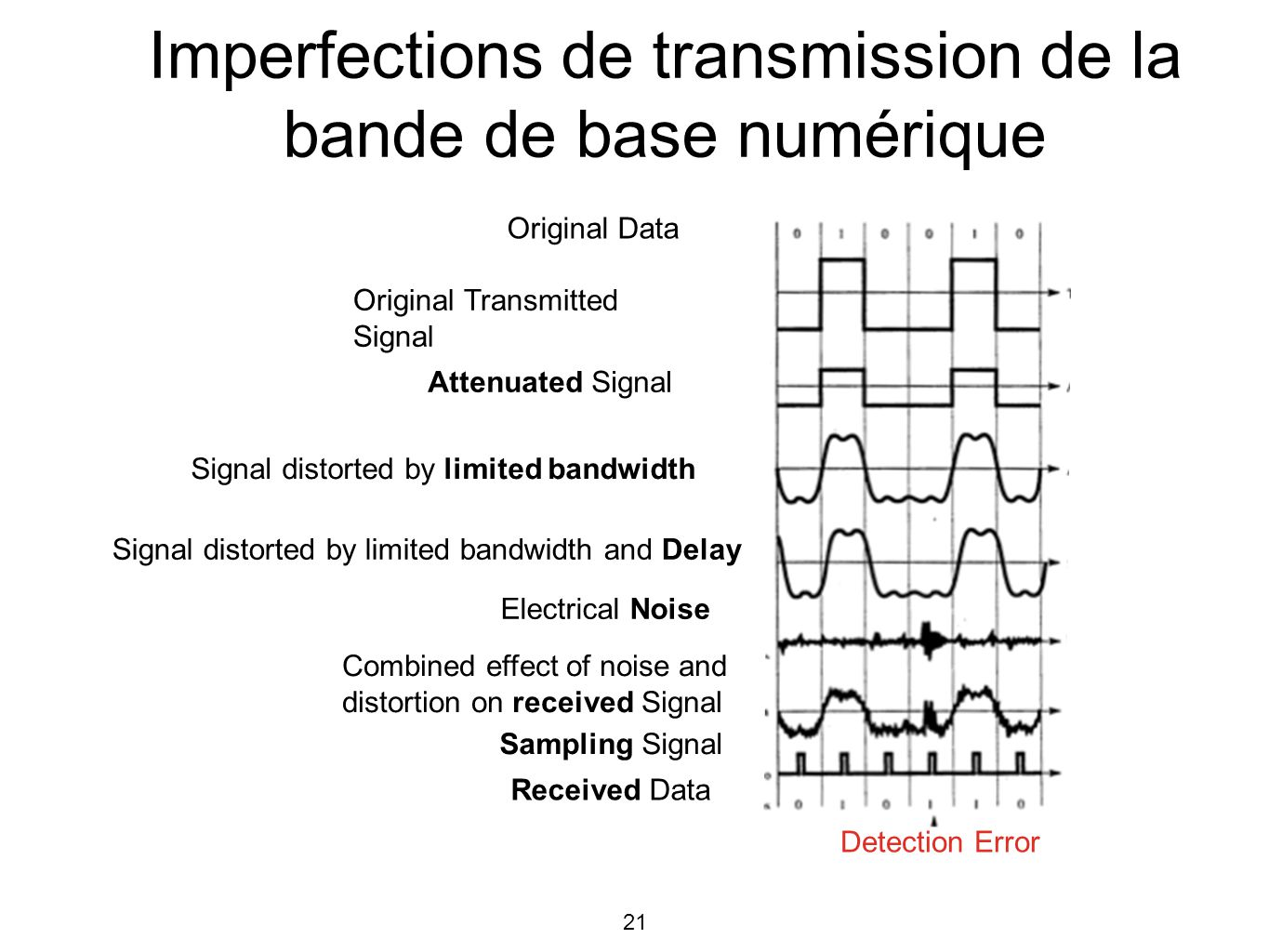 21 Original Data Original Transmitted Signal Attenuated Signal Signal distorted by limited bandwidth Signal distorted by limited bandwidth and Delay Electrical Noise Combined effect of noise and distortion on received Signal Sampling Signal Received Data Detection Error Imperfections de transmission de la bande de base numérique