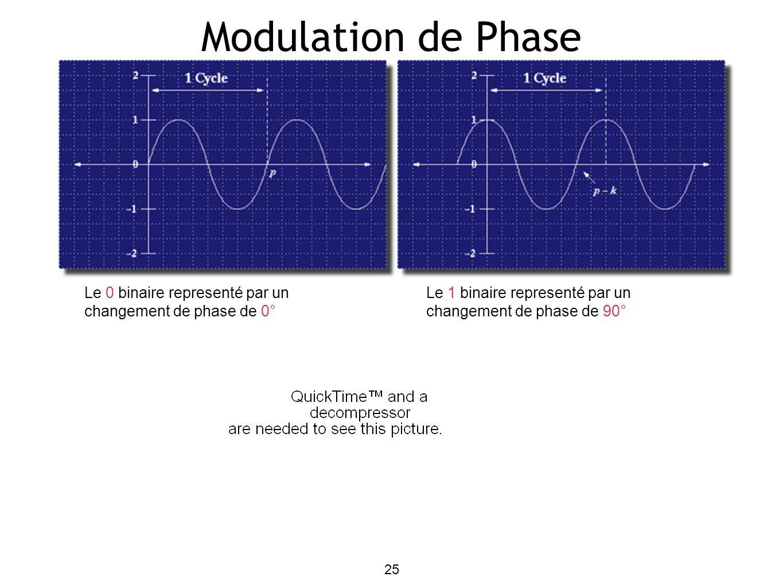 25 Modulation de Phase Le 0 binaire representé par un changement de phase de 0° Le 1 binaire representé par un changement de phase de 90°
