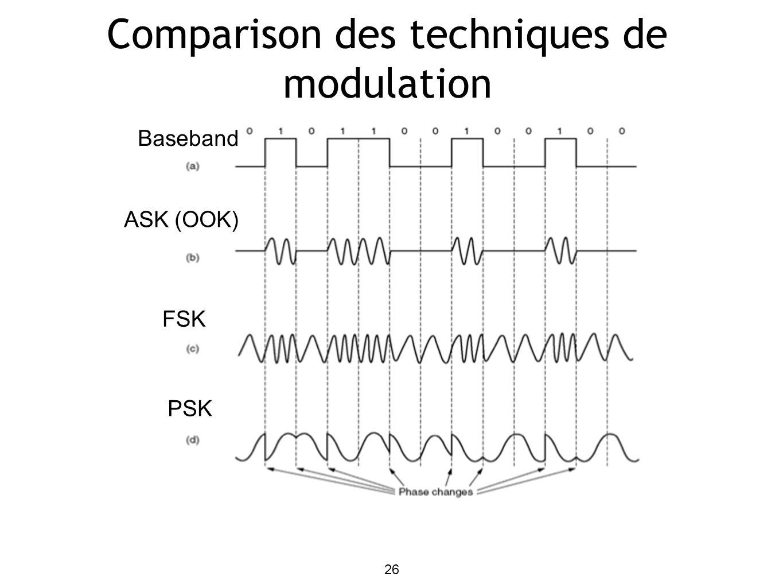 26 Comparison des techniques de modulation ASK (OOK) Baseband FSK PSK