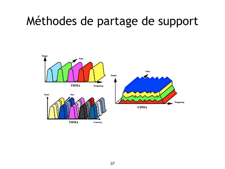 37 Méthodes de partage de support