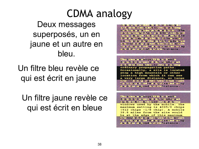 38 CDMA analogy Deux messages superposés, un en jaune et un autre en bleu.