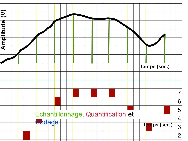 7 6 5 4 3 2 1 0 000010100100111111111101011101 Echantillonnage, Quantification et Codage Amplitude (V) temps (sec.)