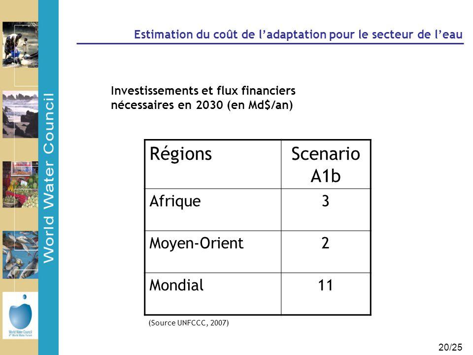 20/25 Estimation du coût de l'adaptation pour le secteur de l'eau Investissements et flux financiers nécessaires en 2030 (en Md$/an) RégionsScenario A