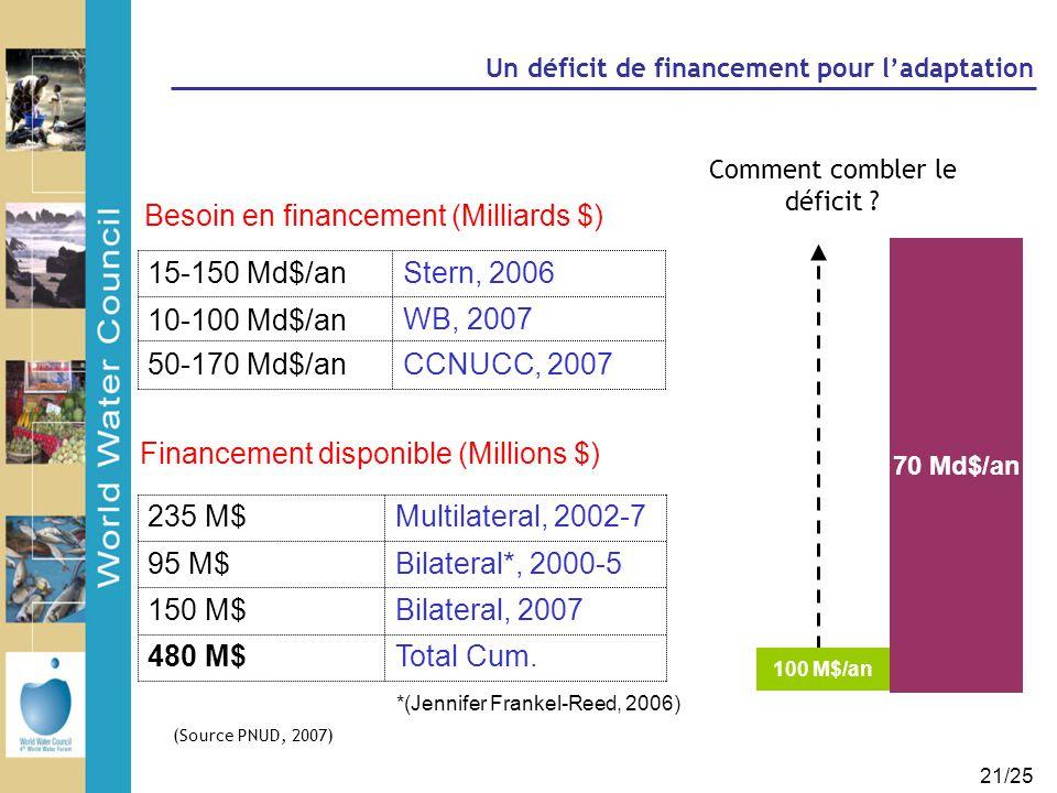 21/25 70 Md$/an Un déficit de financement pour l'adaptation 100 M$/an 10-100 Md$/an Financement disponible (Millions $) CCNUCC, 200750-170 Md$/an WB,