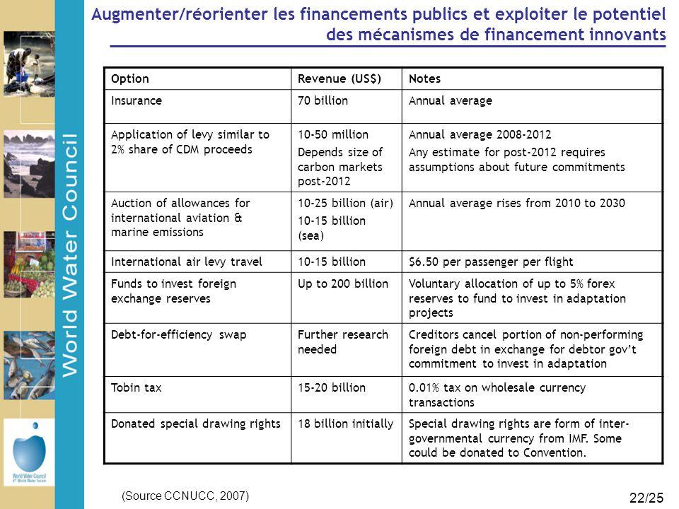 22/25 Augmenter/réorienter les financements publics et exploiter le potentiel des mécanismes de financement innovants OptionRevenue (US$)Notes Insuran