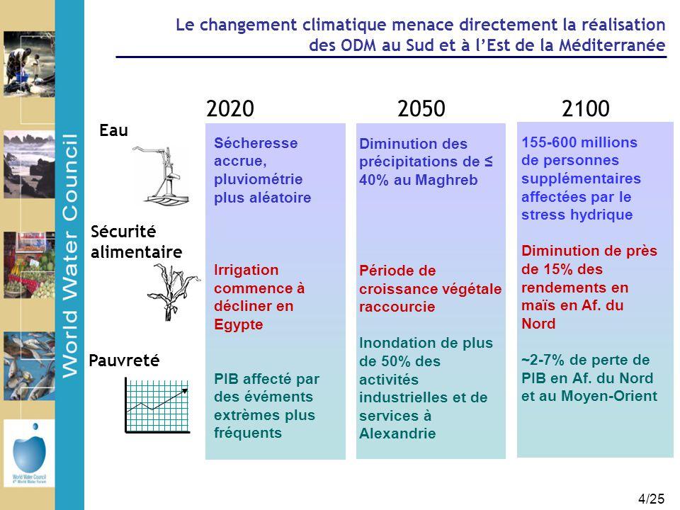 5/25 Les stratégies de développement ne tiennent pas suffisamment compte des risques hydro-climatiques Variation in GDP and Precipitation, Morocco % deviation in precipitation % growth in GDP Maroc