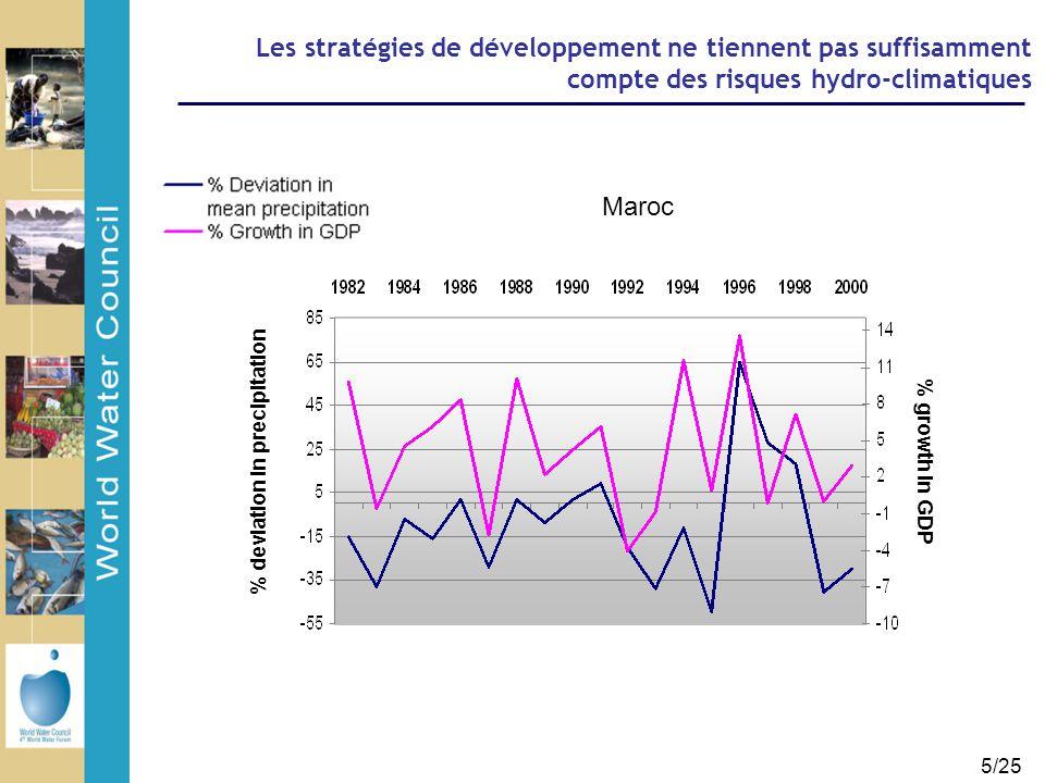 6/25 Les politiques d'aide à destination des PSEM sont fortement vulnérables aux risques climatiques Une aide accrue est nécessaire pour réaliser les ODM Une aide de plus en plus menacée par le CC Entre 2001 et 2005, augmentation >200% dans les secteurs sensibles La proportion de l'APD potentiallement à risque est importante ~17-41% au total Millions (US$) par an (Source Frankel-Reed & Simonet, 2007, d'après statistiques OCDE) Environnement Agriculture/foret Transport Energie AEP et Assainissement Reconstruction Urgence et humanitaire Tourisme Aide alimentaire Santé 0 200 400 600 APD vers les pays arabes dans des secteurs climato-sensibles (moyenne annuelle 2001-2005) Total = 1.6-2.1 $ Mrds/an ~17-41% aide totale 432 M$ 133 M$ Quel est le degré de résilience des investissements liés à l'eau ?