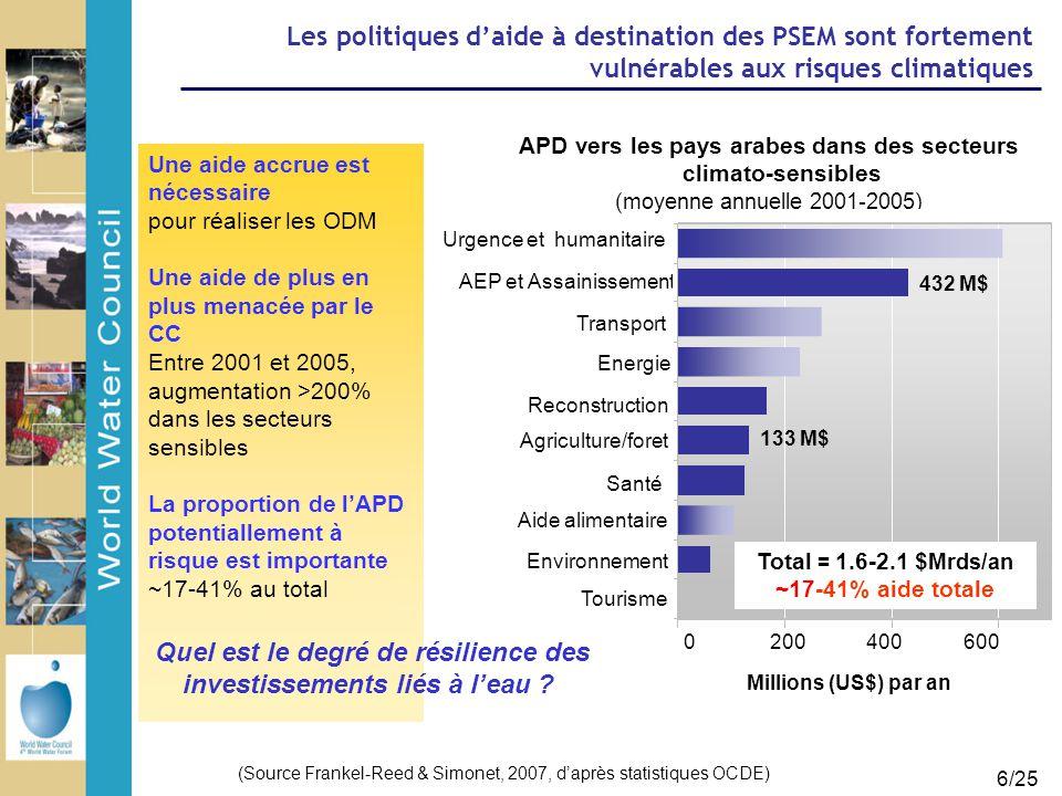 6/25 Les politiques d'aide à destination des PSEM sont fortement vulnérables aux risques climatiques Une aide accrue est nécessaire pour réaliser les