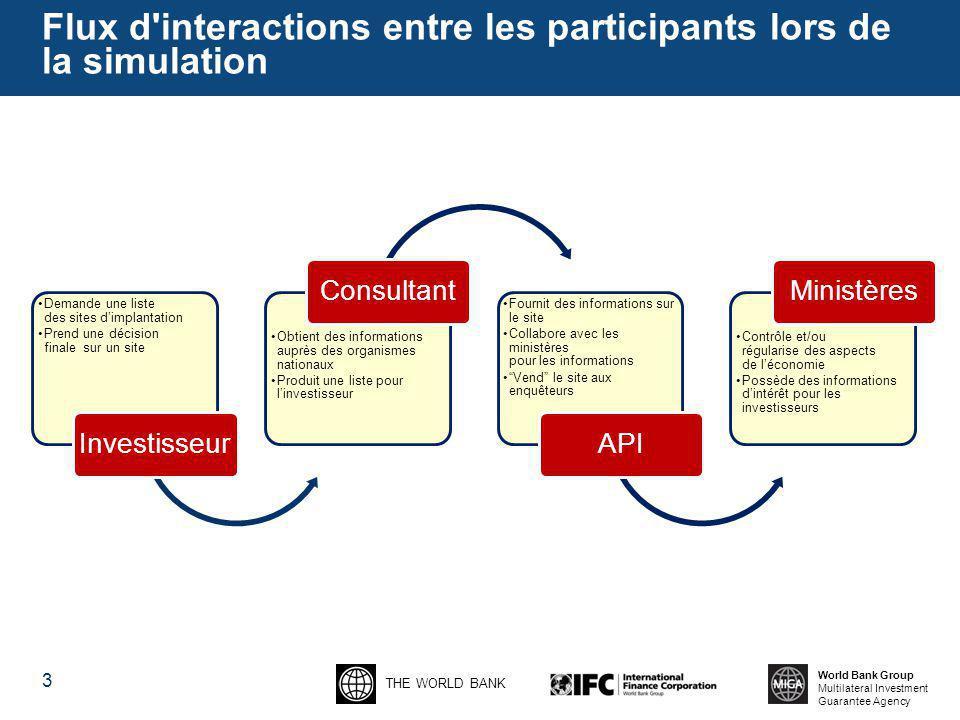 THE WORLD BANK World Bank Group Multilateral Investment Guarantee Agency Flux d'interactions entre les participants lors de la simulation Demande une
