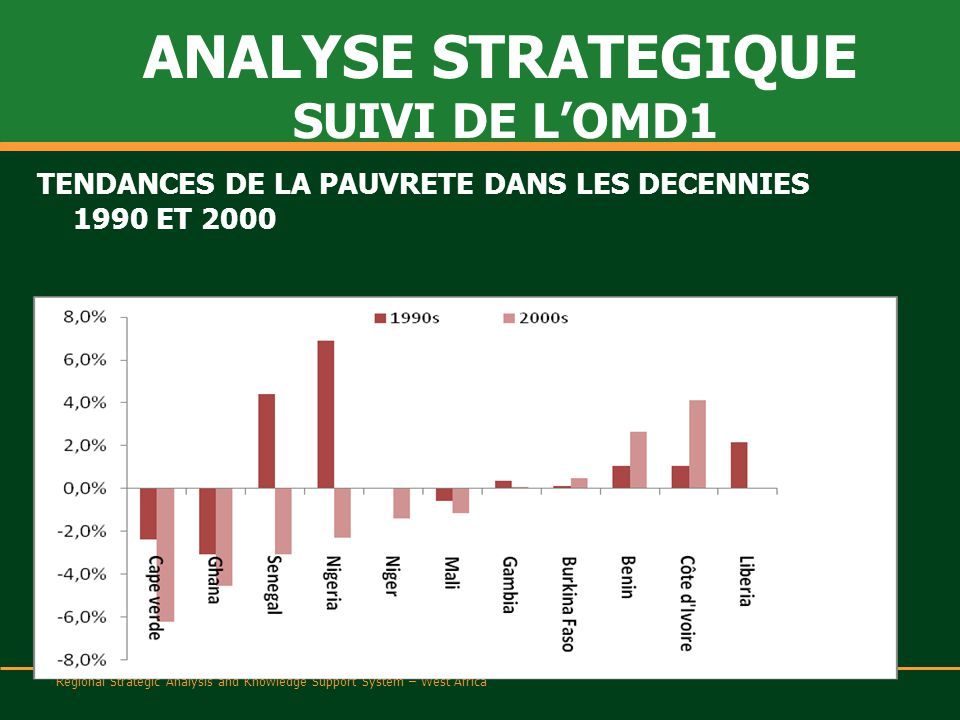 Regional Strategic Analysis and Knowledge Support System – West Africa TENDANCES DE LA PAUVRETE DANS LES DECENNIES 1990 ET 2000 ANALYSE STRATEGIQUE SUIVI DE L'OMD1
