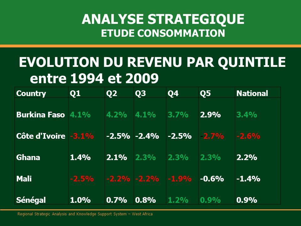 Regional Strategic Analysis and Knowledge Support System – West Africa ANALYSE STRATEGIQUE ETUDE CONSOMMATION EVOLUTION DU REVENU PAR QUINTILE entre 1994 et 2009 CountryQ1Q2Q3Q4Q5National Burkina Faso4.1%4.2%4.1%3.7%2.9%3.4% Côte d Ivoire-3.1%-2.5%-2.4%-2.5%-2.7%-2.6% Ghana1.4%2.1%2.3% 2.2% Mali-2.5%-2.2% -1.9%-0.6%-1.4% Sénégal1.0%0.7%0.8%1.2%0.9%