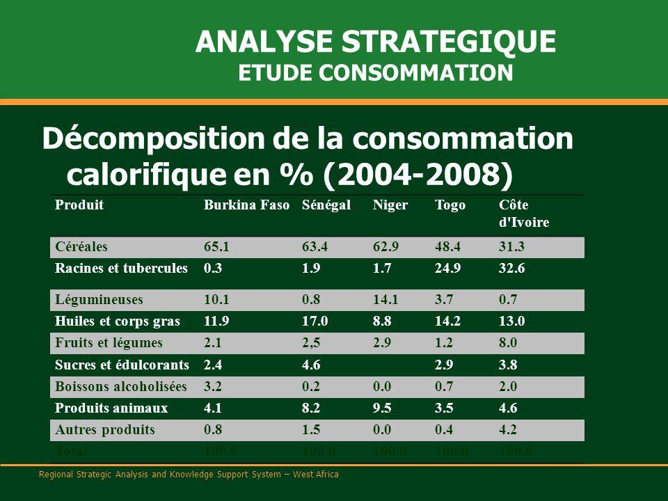 Regional Strategic Analysis and Knowledge Support System – West Africa ANALYSE STRATEGIQUE ETUDE CONSOMMATION Décomposition de la consommation calorifique en % (2004-2008) ProduitBurkina FasoSénégalNigerTogoCôte d Ivoire Céréales65.163.462.948.431.3 Racines et tubercules0.31.91.724.932.6 Légumineuses10.10.814.13.70.7 Huiles et corps gras11.917.08.814.213.0 Fruits et légumes2.12,52.91.28.0 Sucres et édulcorants2.44.6 2.93.8 Boissons alcoholisées3.20.20.00.72.0 Produits animaux4.18.29.53.54.6 Autres produits0.81.50.00.44.2 Total100.0