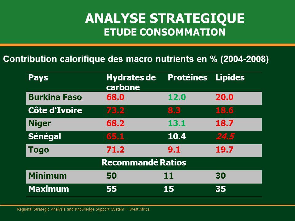Regional Strategic Analysis and Knowledge Support System – West Africa ANALYSE STRATEGIQUE ETUDE CONSOMMATION PaysHydrates de carbone ProtéinesLipides Burkina Faso68.012.020.0 Côte d'Ivoire73.28.318.6 Niger68.213.118.7 Sénégal65.110.424.5 Togo71.29.119.7 Recommandé Ratios Minimum501130 Maximum551535 Contribution calorifique des macro nutrients en % (2004-2008)