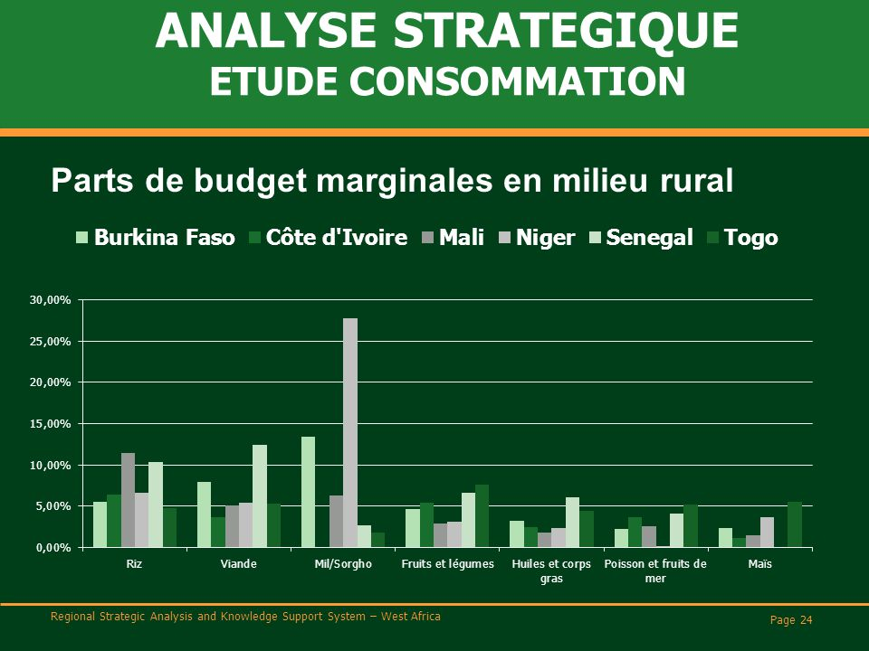Regional Strategic Analysis and Knowledge Support System – West Africa ANALYSE STRATEGIQUE ETUDE CONSOMMATION Page 24 Parts de budget marginales en mi