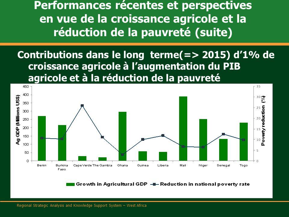 Regional Strategic Analysis and Knowledge Support System – West Africa Performances récentes et perspectives en vue de la croissance agricole et la réduction de la pauvreté (suite) Filières stratégiques pour la croissance agricole et la réduction de la pauvreté BENINFilières vivrières (Racines et tubercules) BURKINA FASOFilière bovine et mil/sorgho CAP-VERTFilières vivrières GAMBIECéréales (mil/sorgho)* et filière bovine GHANARacines et tubercules et pêcheries GUINEERiz LIBERIAFilières vivrières MALIFilières vivrières (Riz; Mil/Sorgho)* NIGERElevage NIGERIAManioc, Riz SENEGALElevage et Filières vivrières (mil/sorgho Riz)* SIERRA LEONEManioc TOGOFilières vivrières