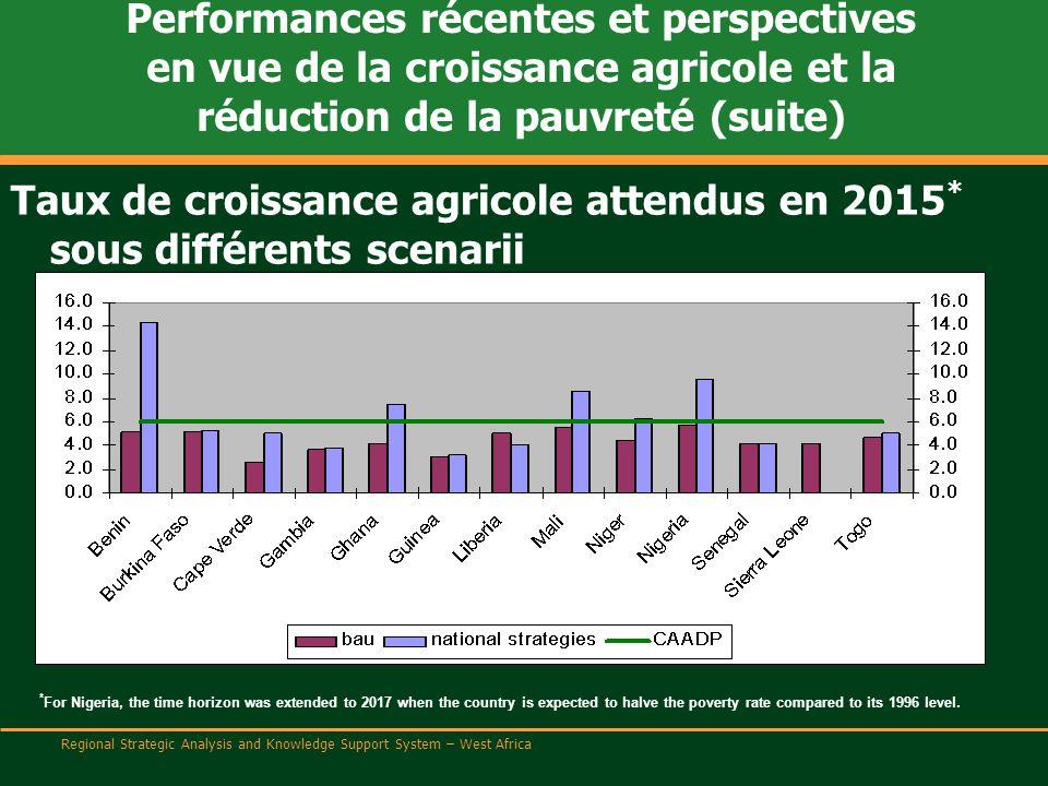 Regional Strategic Analysis and Knowledge Support System – West Africa Performances récentes et perspectives en vue de la croissance agricole et la réduction de la pauvreté (suite) Réduction attendue de la pauvreté en 2015 sous différents scenarii