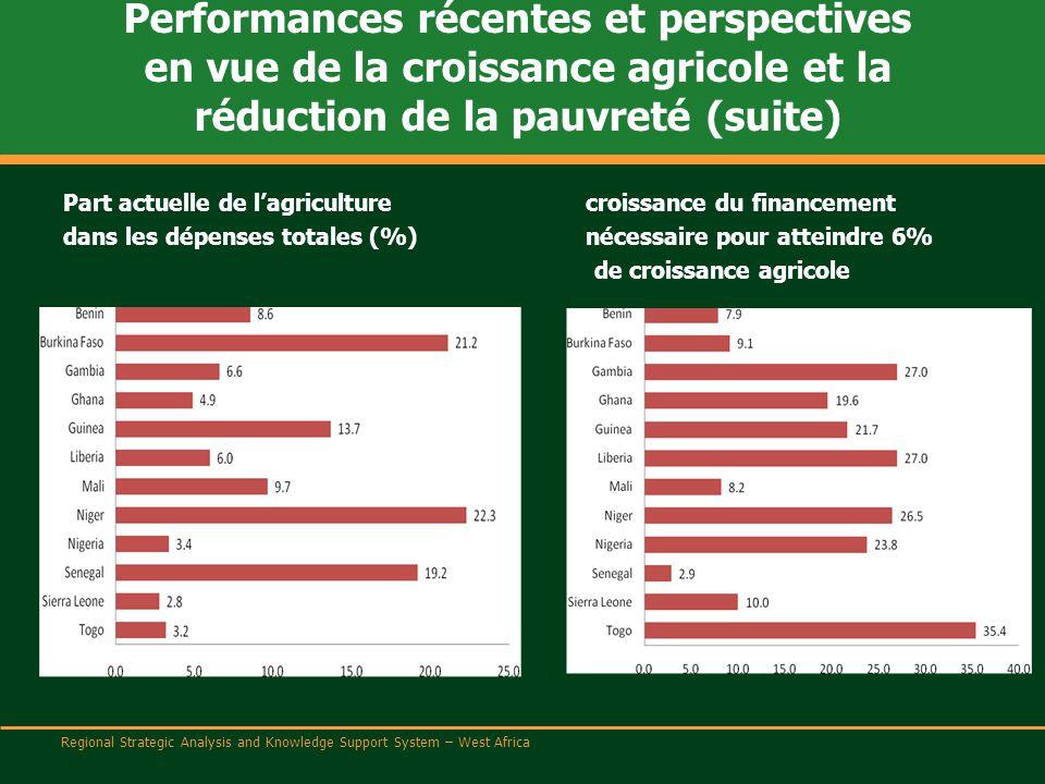Regional Strategic Analysis and Knowledge Support System – West Africa Performances récentes et perspectives en vue de la croissance agricole et la réduction de la pauvreté (suite) Part actuelle de l'agriculturecroissance du financement dans les dépenses totales (%)nécessaire pour atteindre 6% de croissance agricole