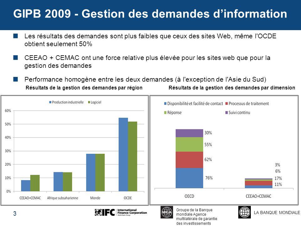 LA BANQUE MONDIALE Groupe de la Banque mondiale Agence multilatérale de garantie des investissements GIPB 2009 - Gestion des demandes d'information Les résultats des demandes sont plus faibles que ceux des sites Web, même l OCDE obtient seulement 50% CEEAO + CEMAC ont une force relative plus élevée pour les sites web que pour la gestion des demandes Performance homogène entre les deux demandes (à l exception de l Asie du Sud) 3 Résultats de la gestion des demandes par régionRésultats de la gestion des demandes par dimension