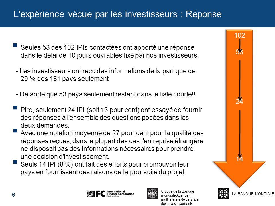 LA BANQUE MONDIALE Groupe de la Banque mondiale Agence multilatérale de garantie des investissements  Seules 53 des 102 IPIs contactées ont apporté une réponse dans le délai de 10 jours ouvrables fixé par nos investisseurs.