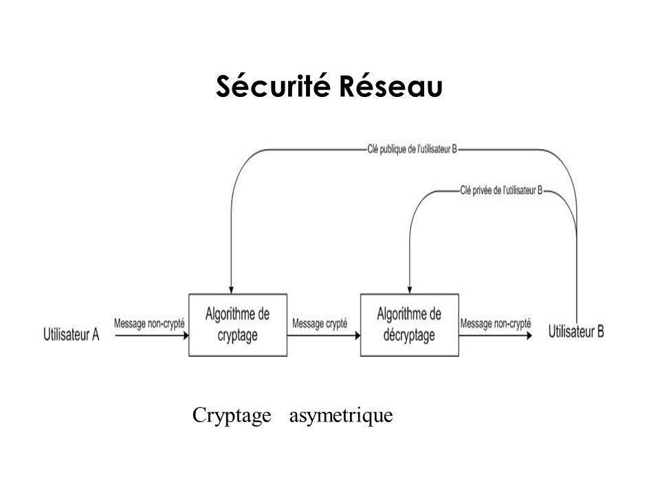 Sécurité Réseau Cryptage asymetrique