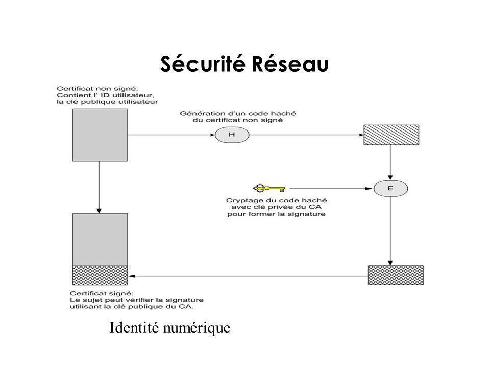 Sécurité Réseau Identité numérique