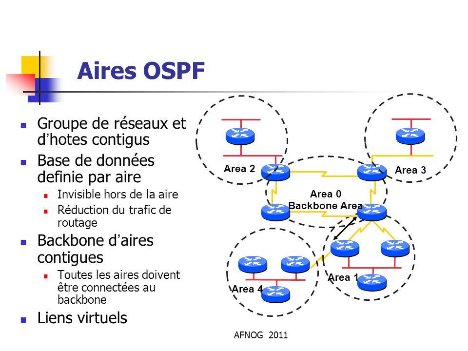 AFNOG 2011 Aires OSPF Groupe de réseaux et d'hotes contigus Base de données definie par aire Invisible hors de la aire Réduction du trafic de routage