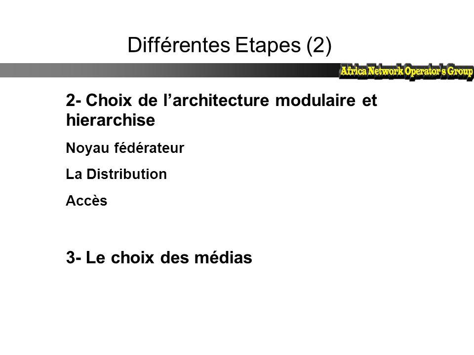 Différentes Etapes (2) 2- Choix de l'architecture modulaire et hierarchise Noyau fédérateur La Distribution Accès 3- Le choix des médias