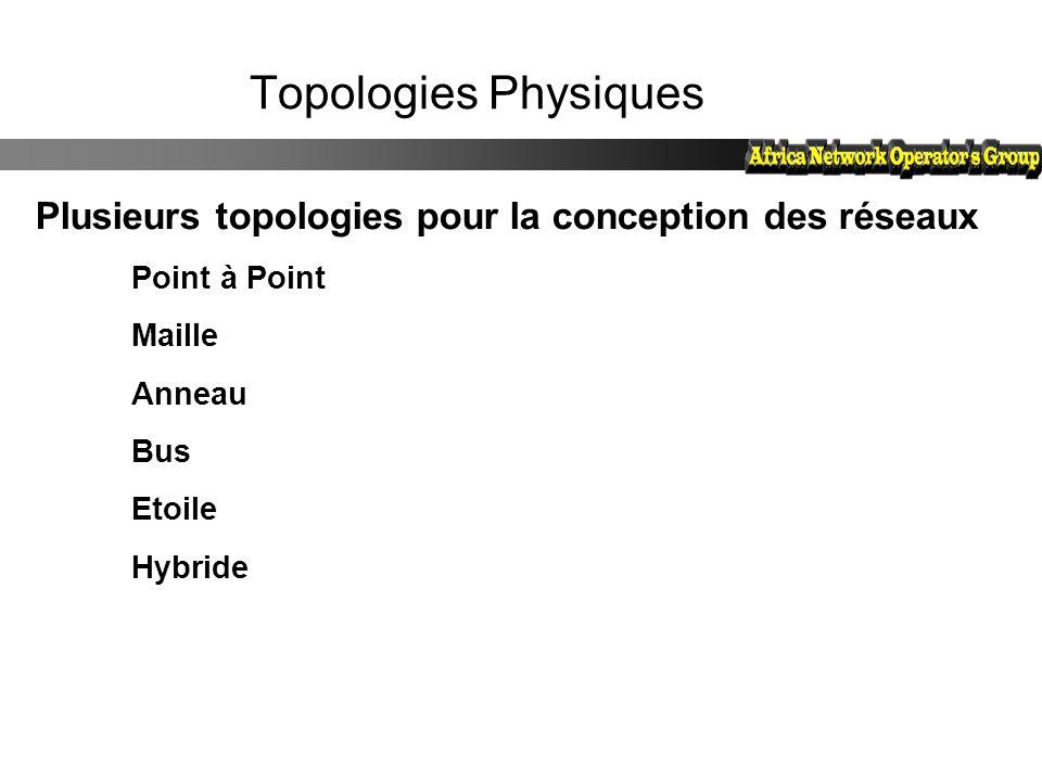 Topologies Physiques Plusieurs topologies pour la conception des réseaux Point à Point Maille Anneau Bus Etoile Hybride