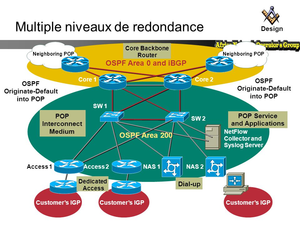 Multiple niveaux de redondance Customer's IGP Access 1Access 2NAS 1NAS 2 NetFlow Collector and Syslog Server SW 1 OSPF Area 0 and iBGP Neighboring POP