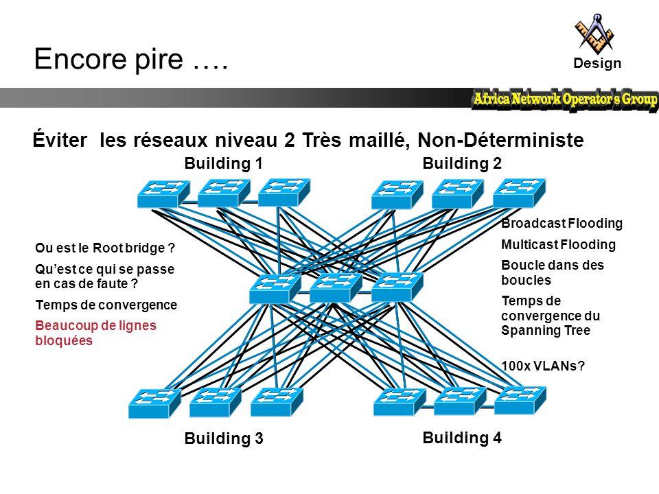 Éviter les réseaux niveau 2 Très maillé, Non-Déterministe Building 3 Building 4 Building 1Building 2 Encore pire …. Ou est le Root bridge ? Qu'est ce