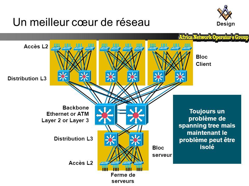 Bloc Client Distribution L3 Bloc serveur Ferme de serveurs Distribution L3 Accès L2 Backbone Ethernet or ATM Layer 2 or Layer 3 Toujours un problème d