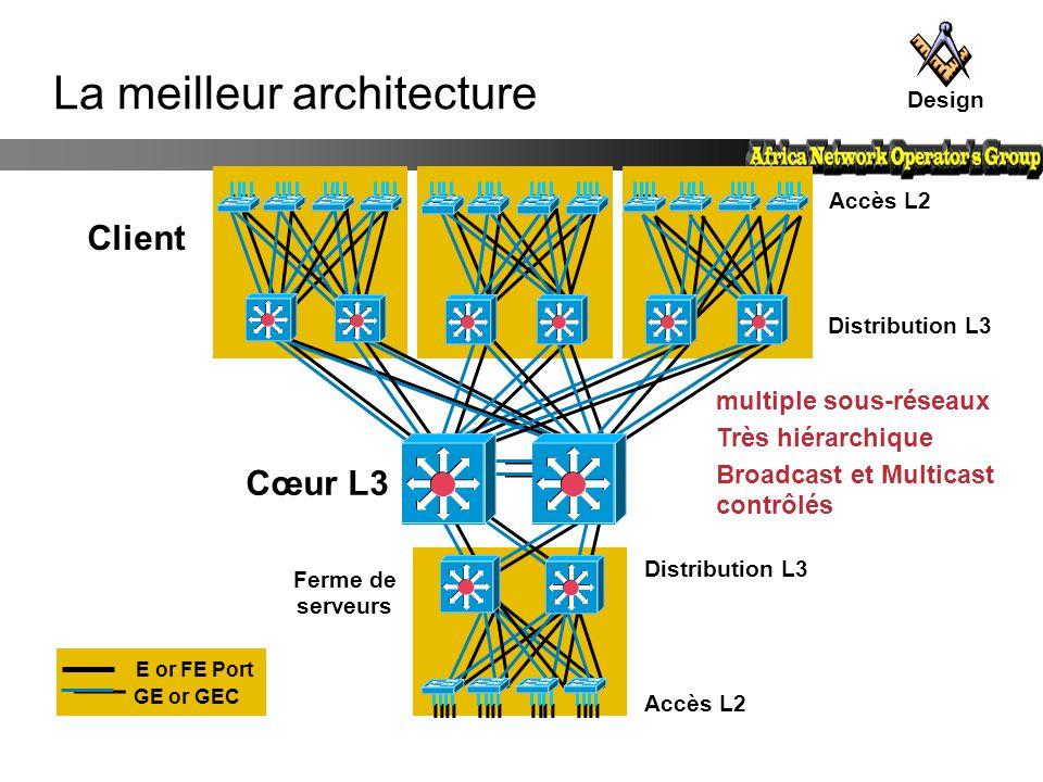 Distribution L3 Accès L2 Cœur L3 Ferme de serveurs Accès L2 multiple sous-réseaux Très hiérarchique Broadcast et Multicast contrôlés Client E or FE Po