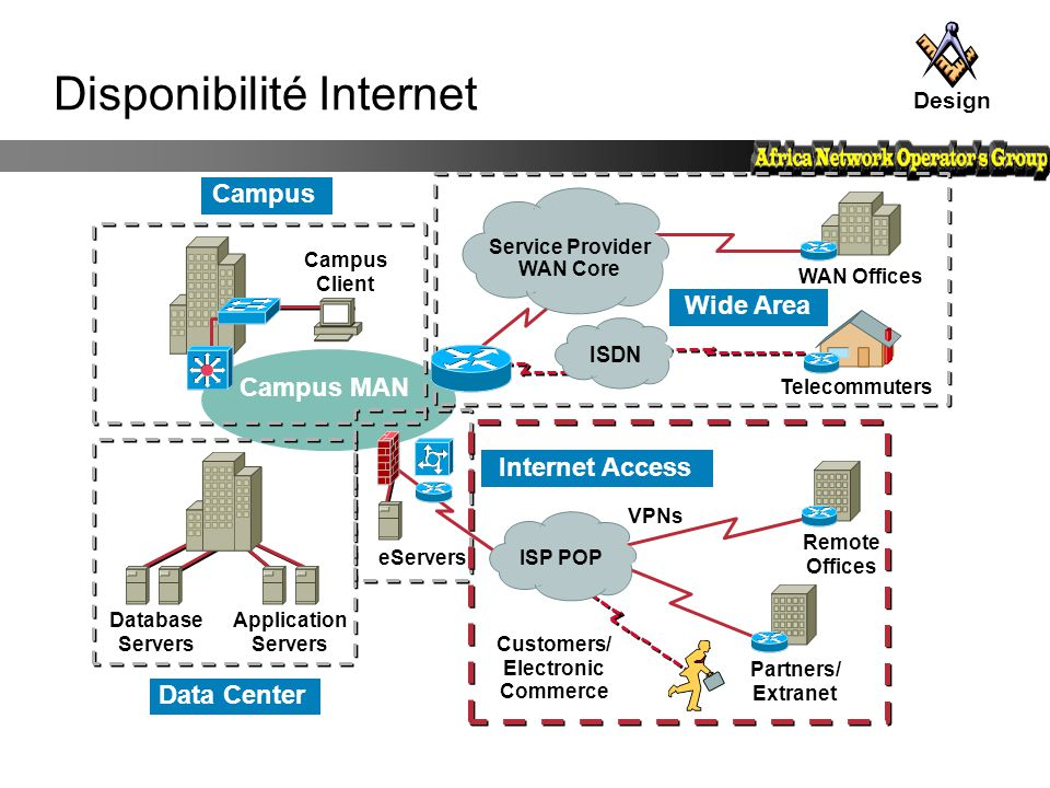 Disponibilité Internet Internet Access Data Center Wide Area Campus Telecommuters Campus MAN Service Provider WAN Core ISDN VPNs eServers ISP POP Desi