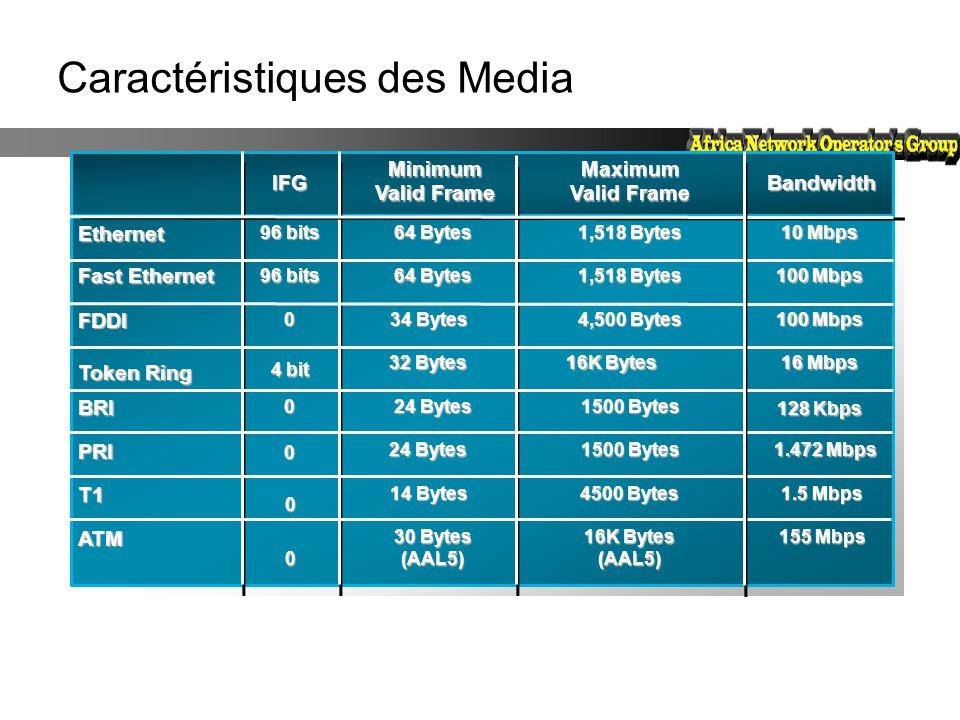 Caractéristiques des MediaEthernet 96 bits 1,518 Bytes 10 Mbps Bandwidth Maximum Valid Frame Minimum Valid Frame IFG Token Ring FDDI ATM BRI PRI T1 4