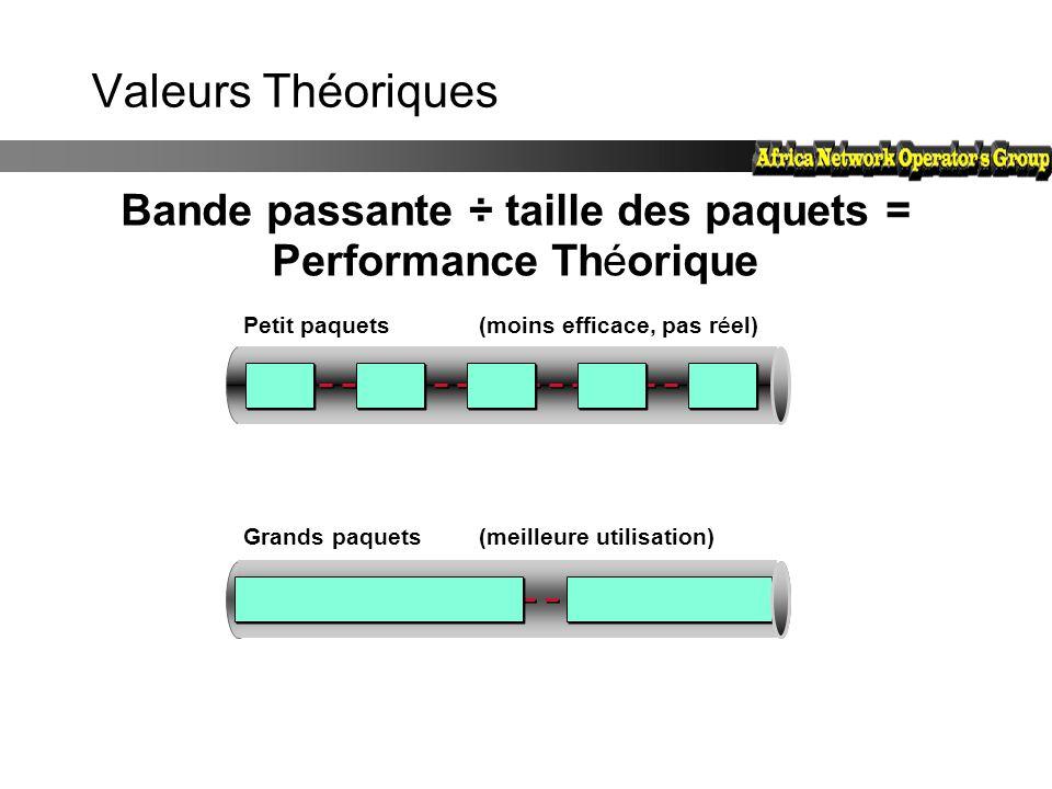 Valeurs Théoriques Bande passante ÷ taille des paquets = Performance Théorique Petit paquets Grands paquets (moins efficace, pas réel) (meilleure util