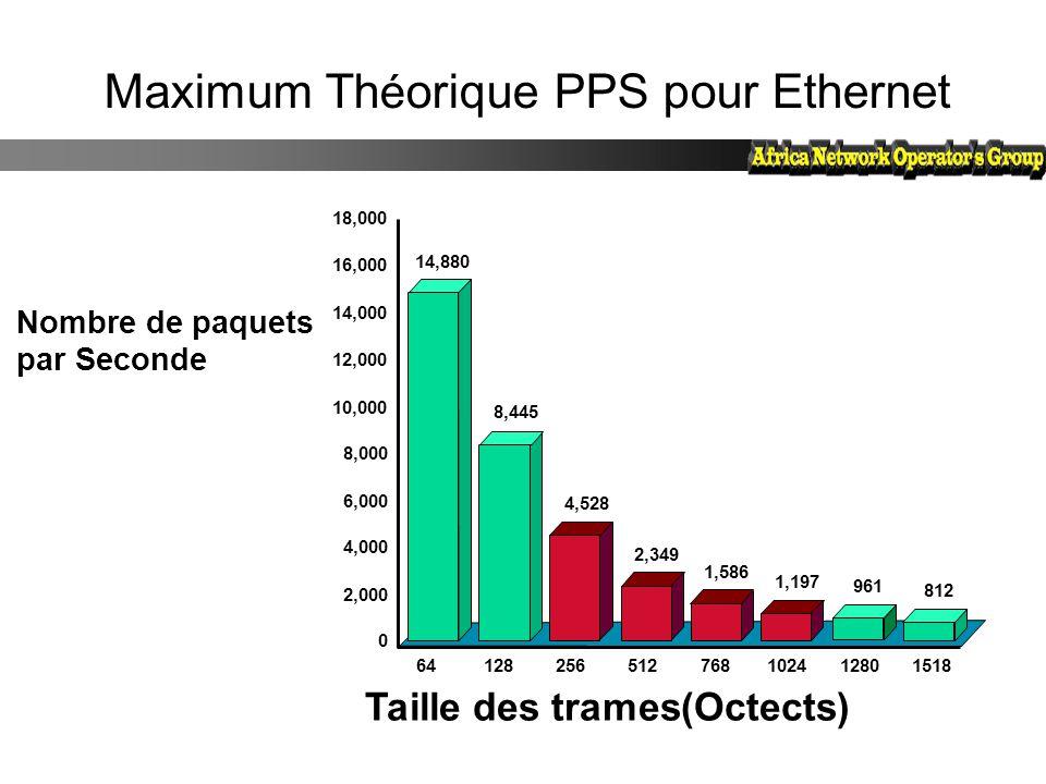 Maximum Th é orique PPS pour Ethernet Nombre de paquets par Seconde Taille des trames(Octects) 64128256512768102412801518 14,880 8,445 4,528 2,349 1,5
