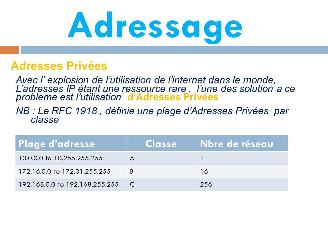 Adressage Adresses Privées Avec l' explosion de l'utilisation de l'internet dans le monde, L'adresses IP étant une ressource rare, l'une des solution a ce probleme est l'utilisation d'Adresses Privées NB : Le RFC 1918, définie une plage d'Adresses Privées par classe Plage d'adresse ClasseNbre de réseau 10.0.0.0 to 10.255.255.255A1 172.16.0.0 to 172.31.255.255B16 192.168.0.0 to 192.168.255.255C256