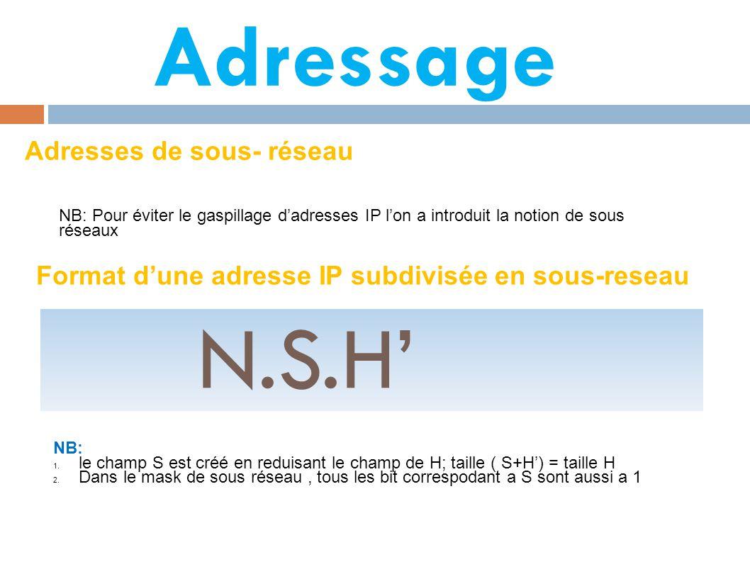 Adressage Adresses de sous- réseau NB: Pour éviter le gaspillage d'adresses IP l'on a introduit la notion de sous réseaux Format d'une adresse IP subdivisée en sous-reseau N.S.H' NB: 1.