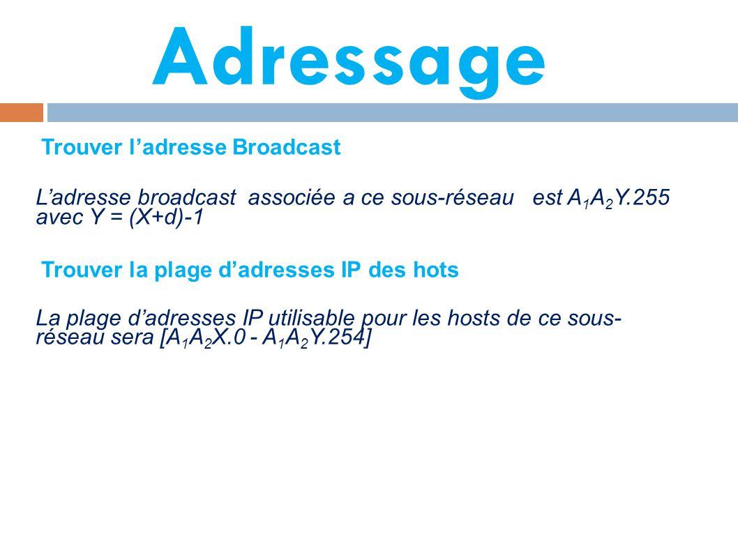 Adressage L'adresse broadcast associée a ce sous-réseau est A 1 A 2 Y.255 avec Y = (X+d)-1 La plage d'adresses IP utilisable pour les hosts de ce sous- réseau sera [A 1 A 2 X.0 - A 1 A 2 Y.254] Trouver l'adresse Broadcast Trouver la plage d'adresses IP des hots