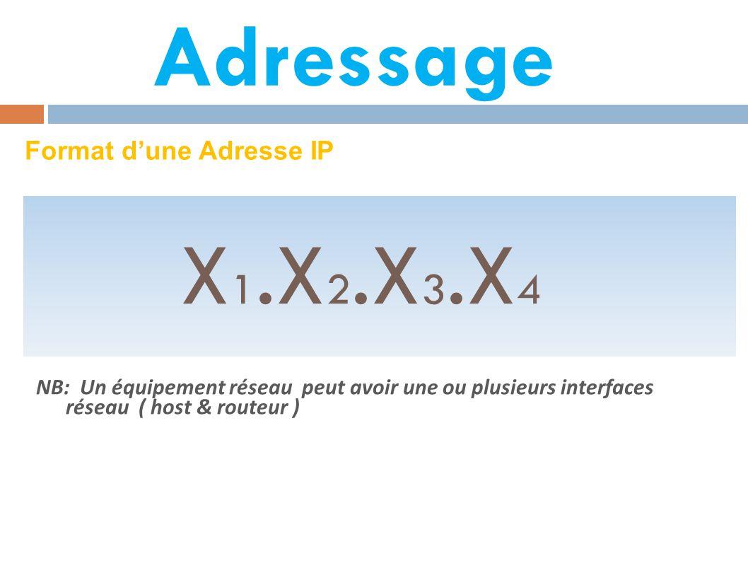 Format d'une Adresse IP X 1.X 2.X 3.X 4 NB: Un équipement réseau peut avoir une ou plusieurs interfaces réseau ( host & routeur )