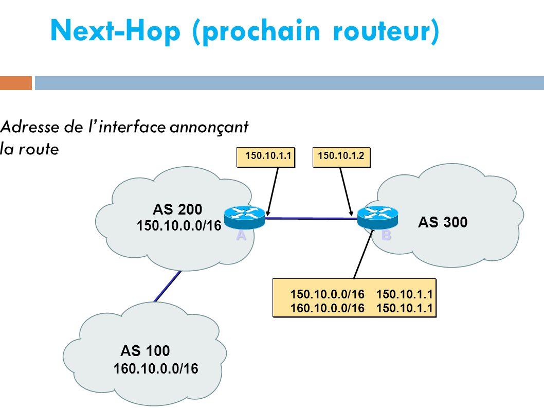 Next-Hop (prochain routeur) 160.10.0.0/16 150.10.0.0/16 150.10.1.1150.10.1.2 AS 100 AS 300 AS 200 150.10.0.0/16 150.10.1.1 160.10.0.0/16 150.10.1.1 AB  Adresse de l'interface annonçant la route