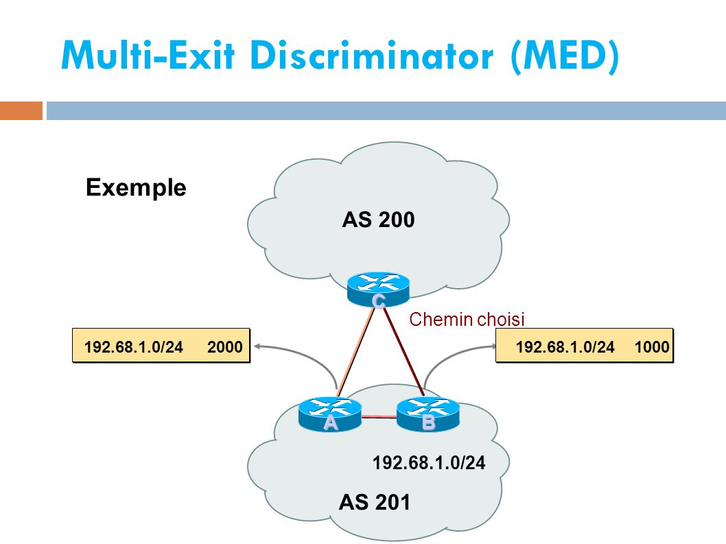 Multi-Exit Discriminator (MED) ‏ AS 201 AS 200 192.68.1.0/24 C AB 192.68.1.0/24 1000192.68.1.0/24 2000 Chemin choisi Exemple