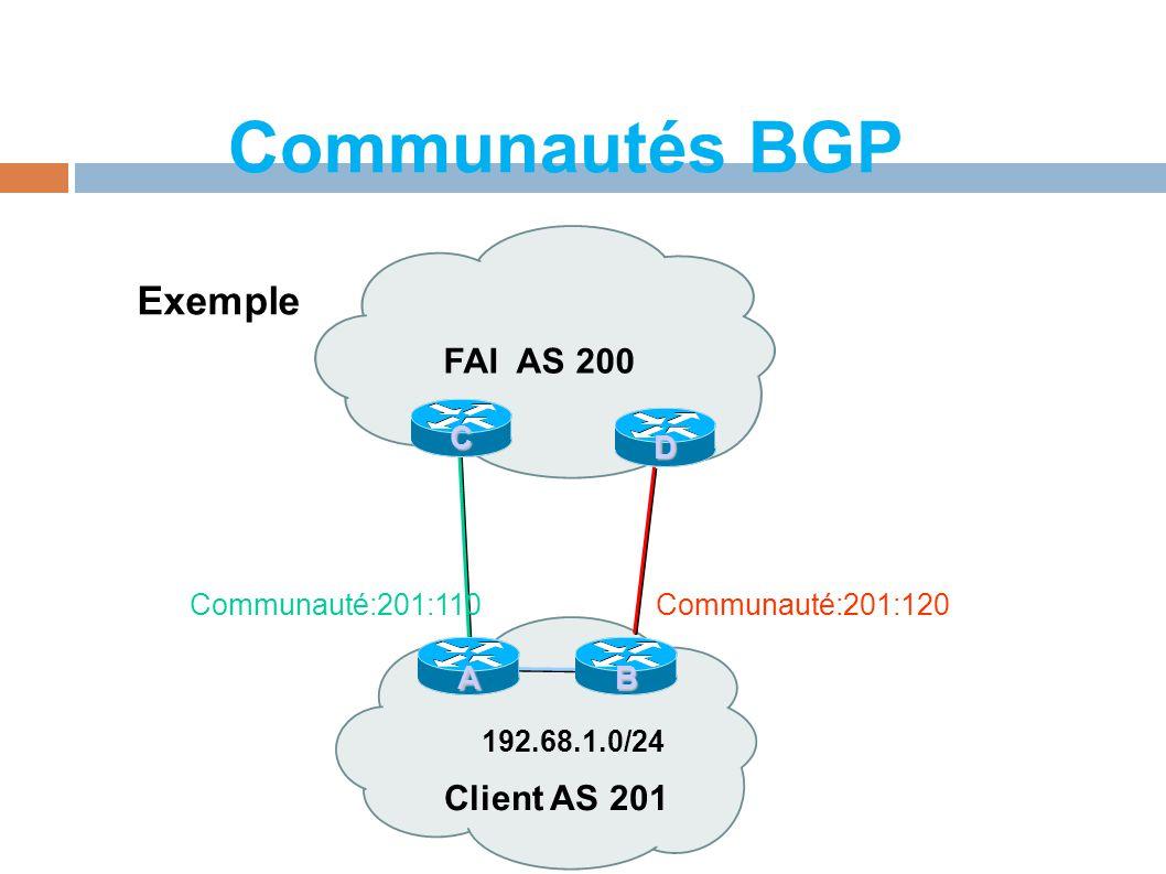 Communautés BGP Client AS 201 FAI AS 200 192.68.1.0/24 C AB Communauté:201:110Communauté:201:120 D Exemple