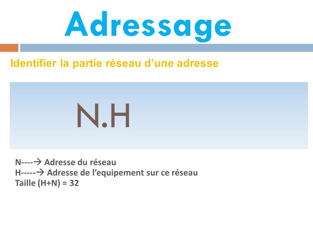 Adressage Identifier la partie réseau d'une adresse N.H N----  Adresse du réseau H-----  Adresse de l'equipement sur ce réseau Taille (H+N) = 32
